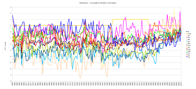 Bahamas dMT/dt Monthly Cumulative Anomalies