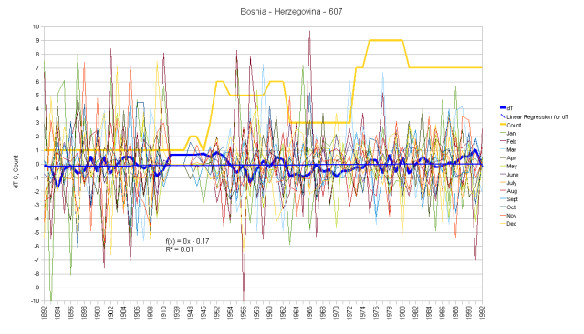 Bosnia Herzegovina Monthly Anomalies and Running Total