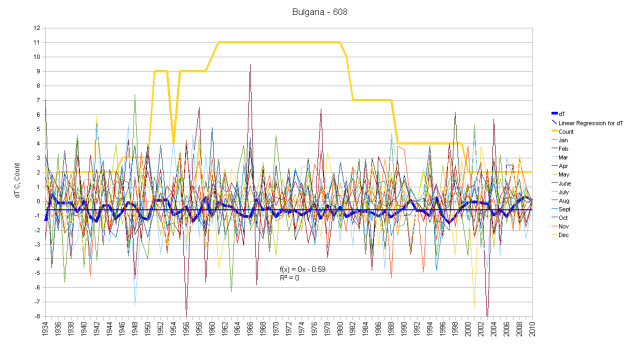 Bulgaria Monthly Anomalies and Running Total