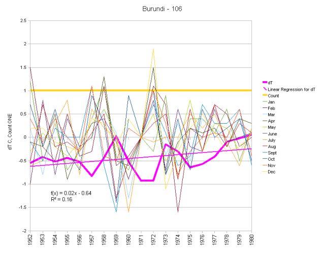 Burundi Monthly Anomalies and Running Total