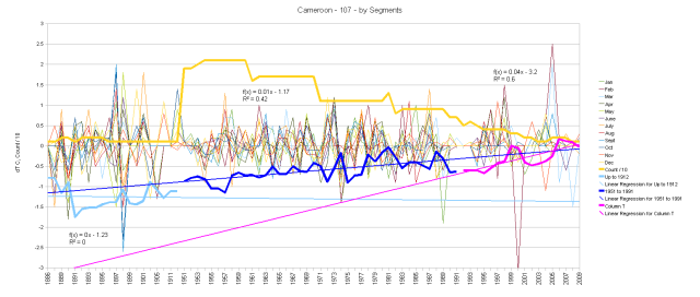 Cameroon Monthly Anomalies and Running Total by Segments