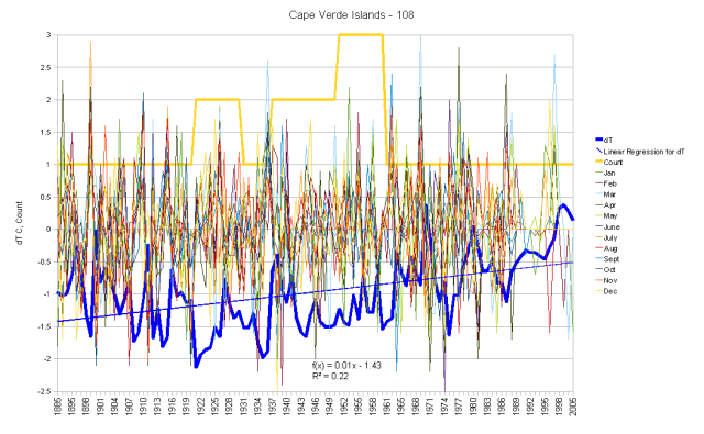 Cape Verde Islands Monthly Anomalies and Running Total