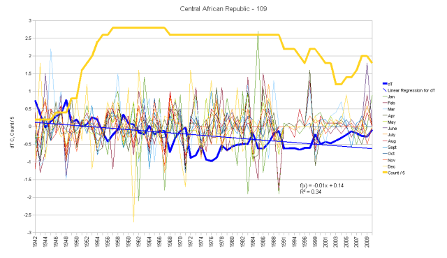Central African Republic Monthly Anomalies and Running Total