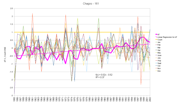 Chagos Archipelago Monthly Anomalies and Running Total