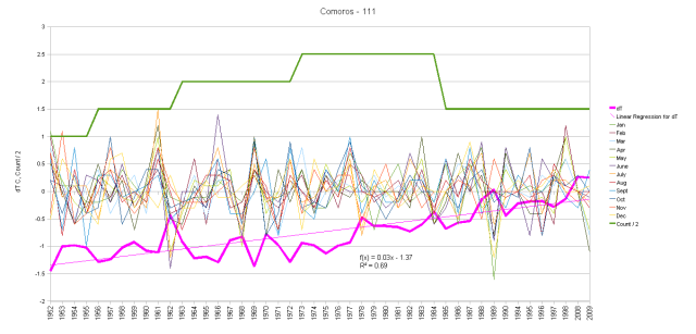 Comoros Island Monthly Anomalies and Running Total