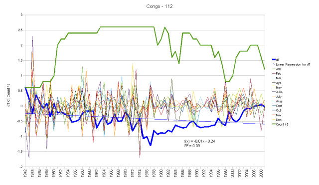 Congo Monthly Anomalies and Running Total