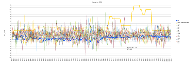 Croatia Monthly Anomalies and Running Total