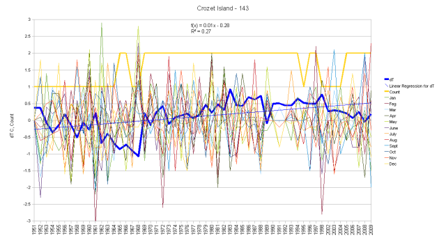 Crozet Monthly Anomalies and Running Total