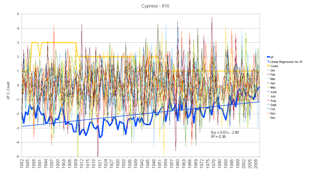 Cyprus Monthly Anomalies and Running Total