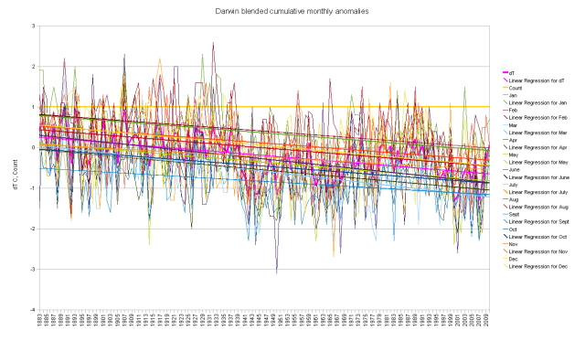 Darwin blended duplicate number cumulative anomalies