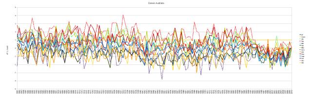 Darwin Cumulative Monthly Anomalies