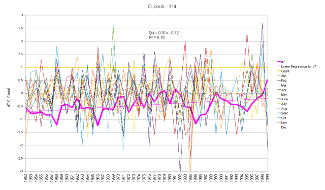 Dijibouti Monthly Anomalies and Running Total