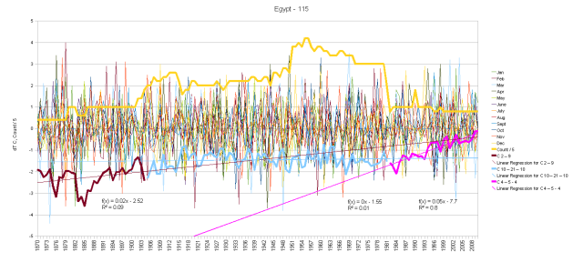 Egypt Monthly Anomalies and Running Total