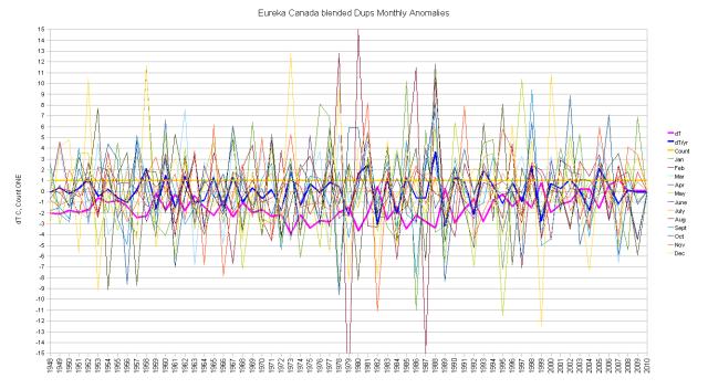 Eureka Blended Duplicates Monthly Anomalies