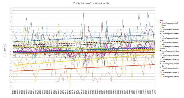 Eureka Blended Duplicates Cumulative Anomalies