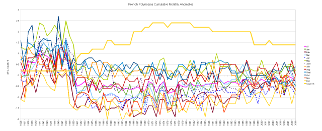 French Polynesia Cumulative Monthly Anomalies