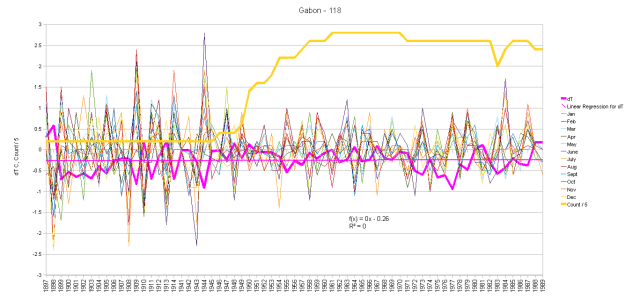Gabon Monthly Anomalies and Running Total