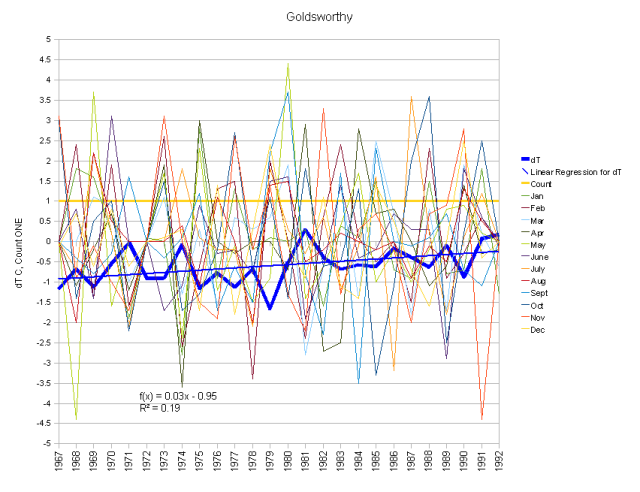 Goldsworthy Monthly Anomalies and Running Total