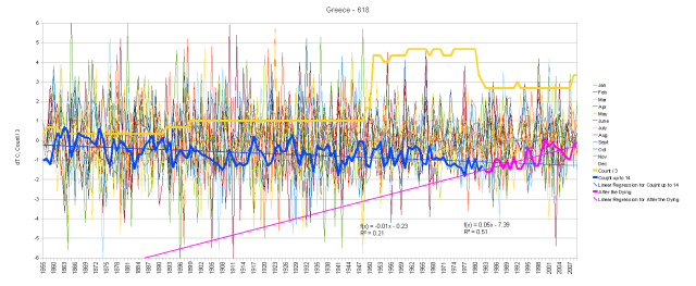 Greece Monthly Anomalies and Running Total