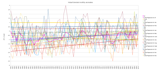 Hobart blended duplicate number cumulative monthly anomalies