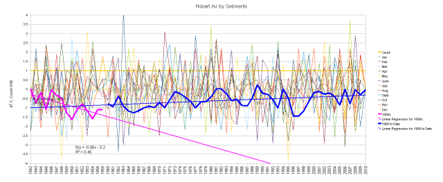 Hobart Airport Anomaly Graph by Century Gap Segments