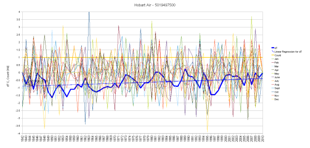 Hobart Monthly Anomalies and Running Total