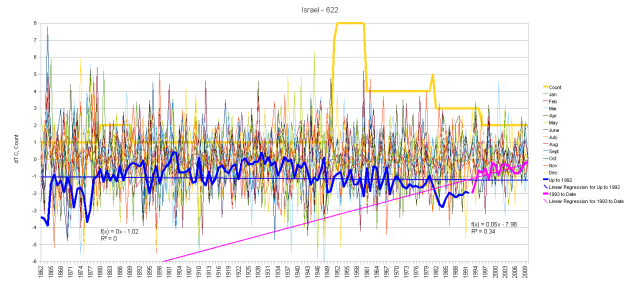 Israel Monthly Anomalies and Running Total