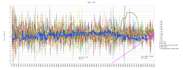 Italy Monthly Anomalies and Running Total