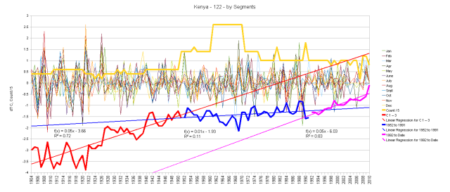 Kenya Monthly Anomalies and Running Total
