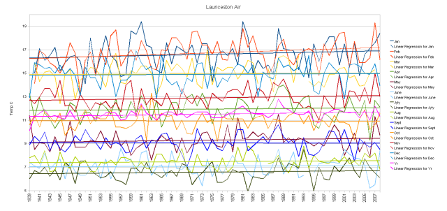 Laucenston Temperatures by Month
