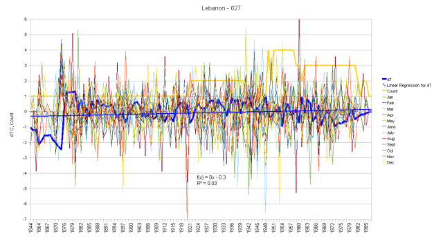 Lebanon Monthly Anomalies and Running Total