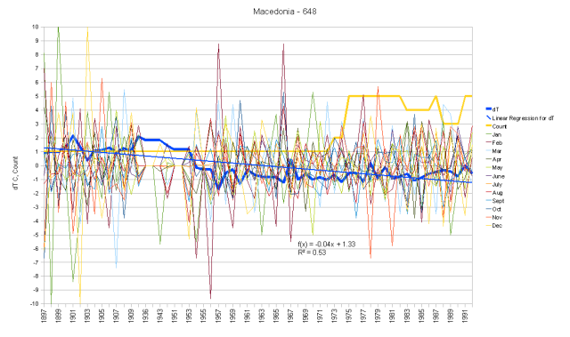 Macedonia Monthly Anomalies and Running Total