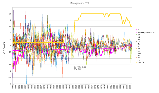 Madagascar Monthly Anomalies and Running Total