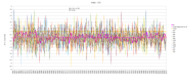 Malta Monthly Anomalies and Running Total