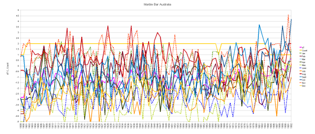 Marble Bar Cumulative Monthly Anomalies