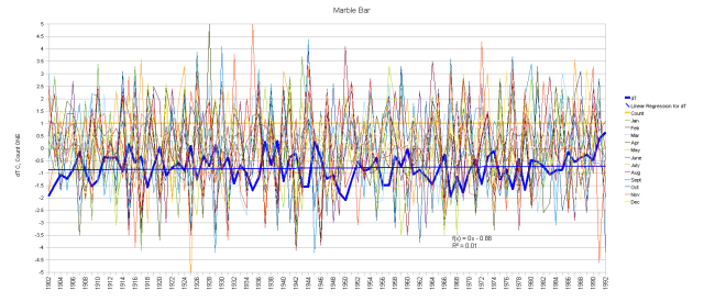 Marble Bar Monthly Anomalies and Running Total