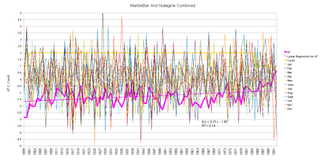 Marble Bar and Nullagine Combined Anomalies and Running Total