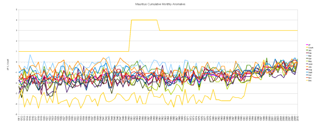 Mauritius Cumulative dT/dt Monthly Anomalies