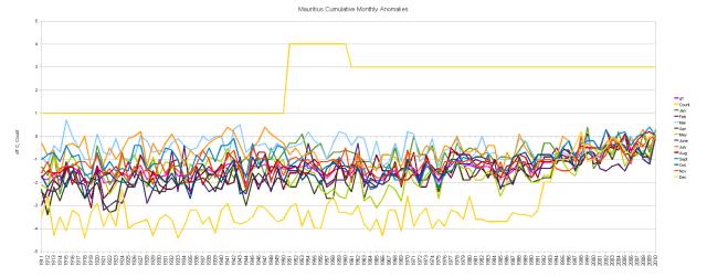 Mauritius Cumulative dT/dt Monthly Anomalies