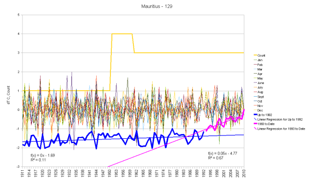 Mauritius Monthly Anomalies and Running Total