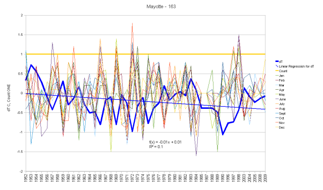 Mayotte Island Monthly Anomalies and Running Total