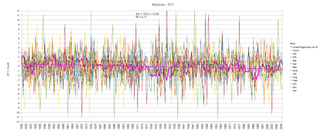 Moldova Monthly Anomalies and Running Total