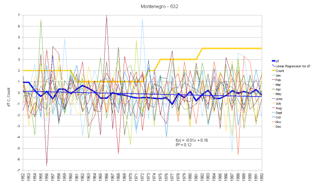 Montenegro Monthly Anomalies and Running Total