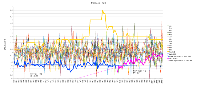 Morocco Monthly Anomalies and Running Total