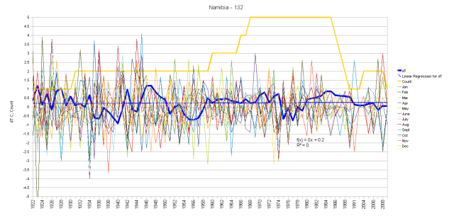 Namibia Monthly Anomalies and Running Total