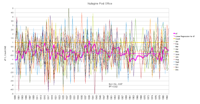 Nullagine Post Office Monthly Anomalies and Running Total