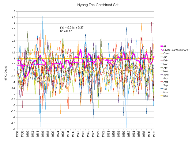 Nyangs as Combined Anomalies and Running Total