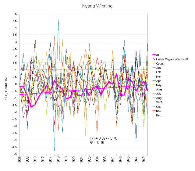 Nyang Winning Monthly Anomalies and Running Total