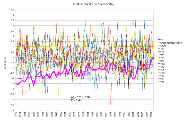Port Hedland and Goldsworthy Combined Anomalies and Running Total
