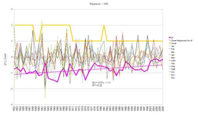 Reunion Island Monthly Anomalies and Running Total